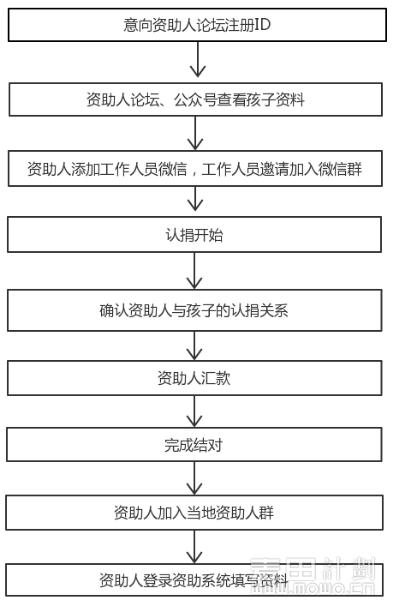 结对流程图.png