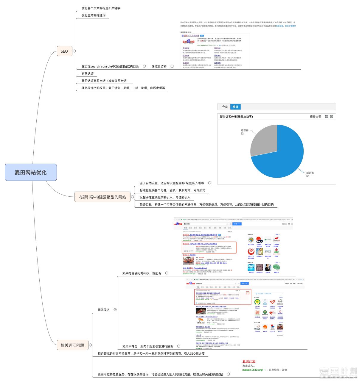 麦田计划网站优化思路图