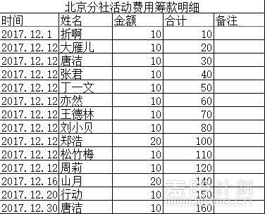 12月活动筹款明细.JPG