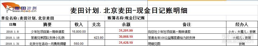 1月财务日记明细.JPG