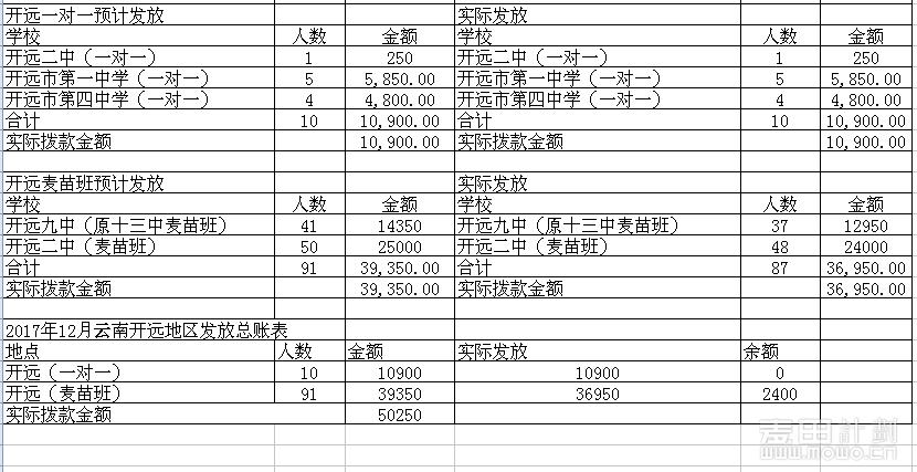 201712开远资助款发放反馈.png