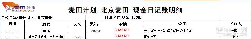 3月财务日记明细.JPG