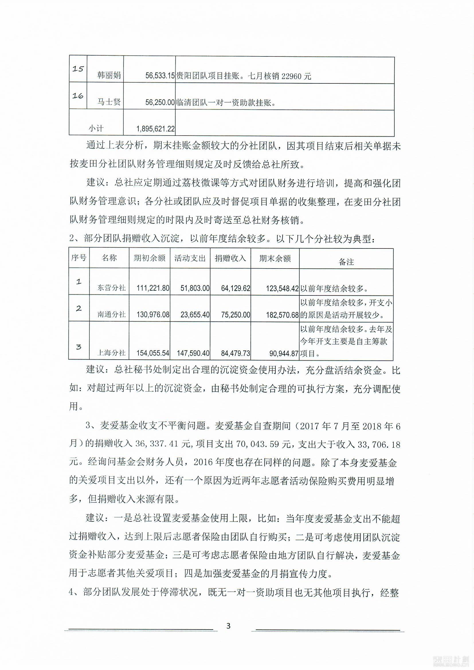 2018年麦田财务自查报告_页面_3.jpg