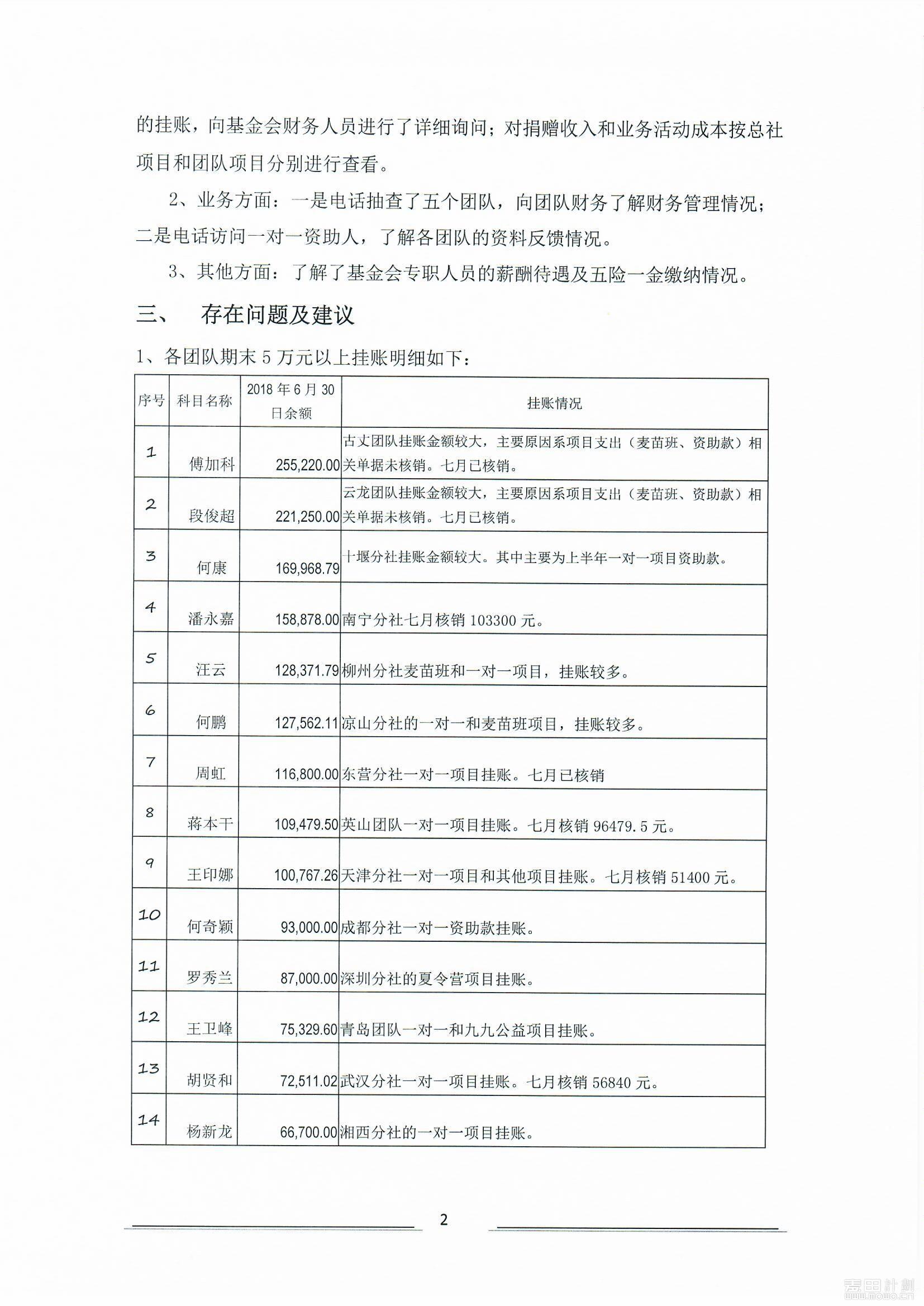 2018年麦田财务自查报告_页面_2.jpg