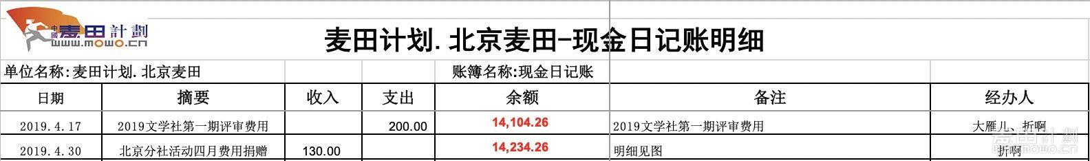 4月财务日记明细.JPG