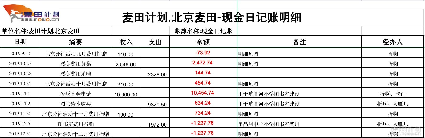 9-12月财务日记明细.JPG