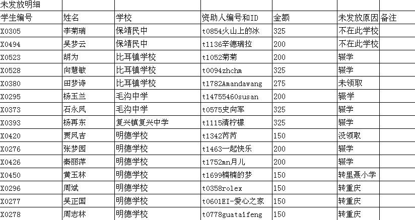 [公告]200909湖南湘西资助款发放明细