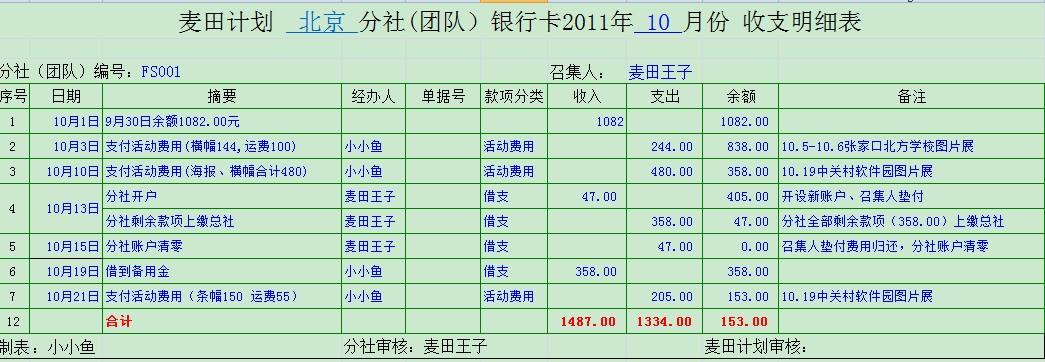 北京分社10月收支明细表