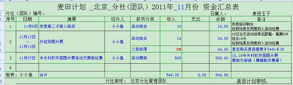 北京分社现金汇总表