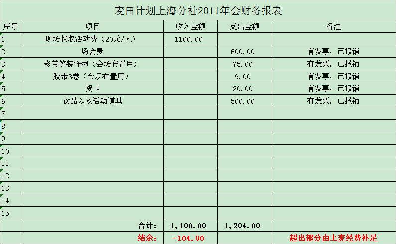 2012年1月 麦田计划上海分社2011年会财务报表.jpg