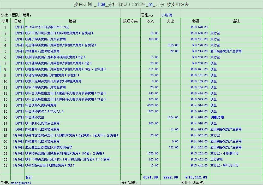 2012年1月上麦财务报表.jpg